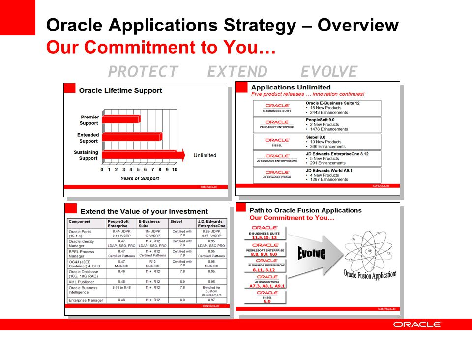 Best Practices & Proactive Planning Move to the Latest Applications Releases Prepare a Roadmap to Evolve to Oracle Fusion Applications Inventory your Enterprise Assets Rethink your Customization Strategy Consolidate your Master Data Embrace SOA-Based Integration Extend your Business Intelligence Applications Portfolio Adopt Enterprise Reporting & Publishing Secure your Global Enterprise Centralize your Applications Lifecycle Management 10 Things You Can Do Today to Prepare for Oracle Fusion Applications 1 2 3 4 5 6 7 8 9 10 Leverage the Next Generation Technology Today Extend the Value of Oracle Applications Unlimited