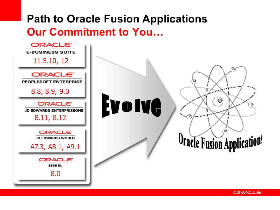 Embrace SOA-Based Integration 1 - Consider the Pre-Built SOA - Oracle AIA  Pre-built SOA + AIA Infrastructure delivers IT enabled agility  Ensures interoperability with existing Oracle applications  Provides a phased migration strategy to Fusion Back Office Applications Oracle E-Business Suite Order Management Siebel CRM Front Office Applications Create Opportunity Check Price & Availability Capture Order Billing Step N Get Account Balance Application Independent Web Services Update Account Balance… Replace with FUSION Order Management when ready FUSION Order Management Yes, It is Fusion-Ready…