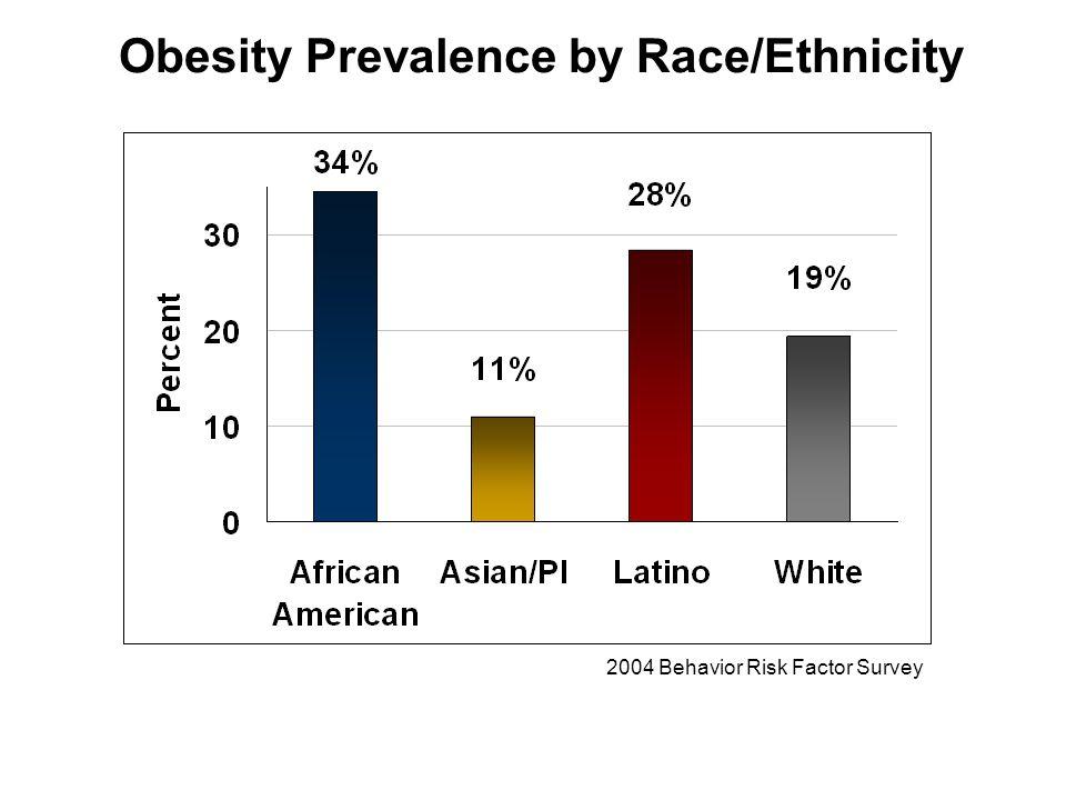 Obesity Prevalence by Race/Ethnicity 2004 Behavior Risk Factor Survey