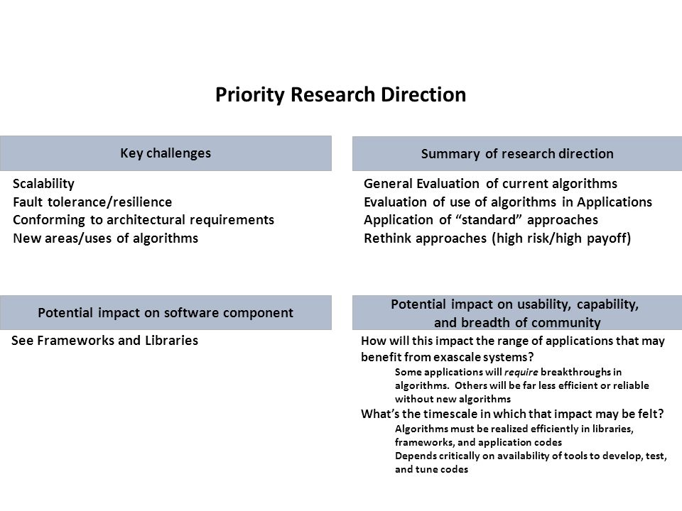 Priority Research Direction Key challenges General Evaluation of current algorithms Evaluation of use of algorithms in Applications Application of standard approaches Rethink approaches (high risk/high payoff) Scalability Fault tolerance/resilience Conforming to architectural requirements New areas/uses of algorithms See Frameworks and Libraries How will this impact the range of applications that may benefit from exascale systems.