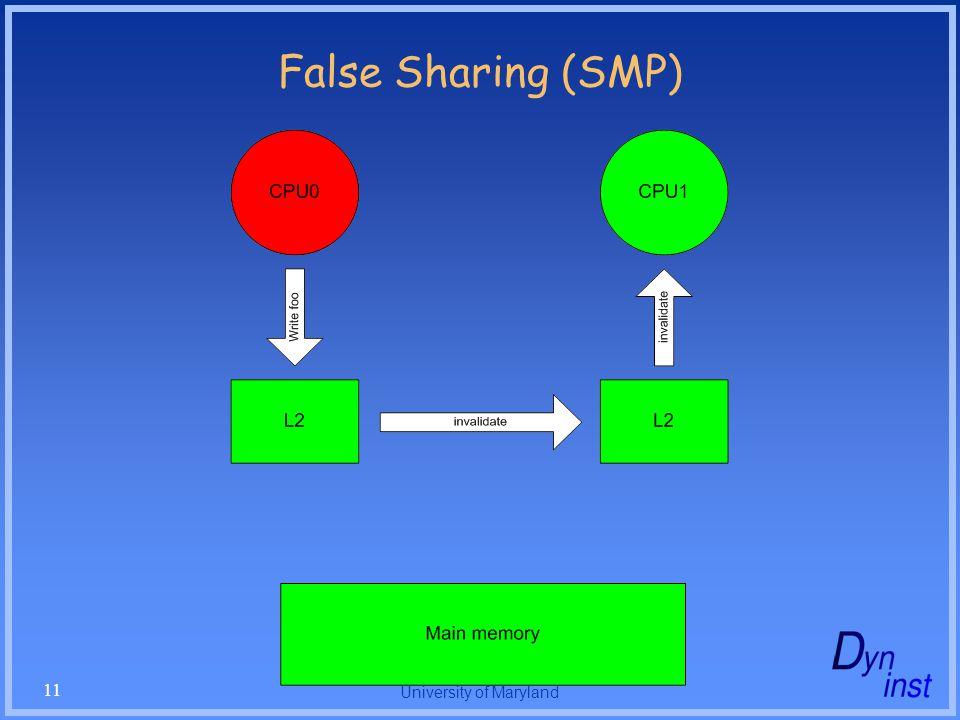University of Maryland 11 False Sharing (SMP)