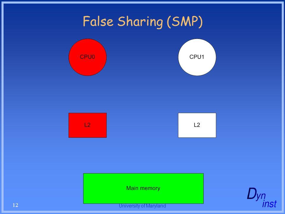 University of Maryland 12 False Sharing (SMP)