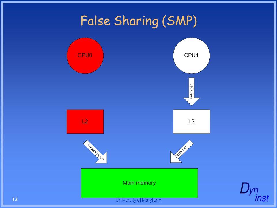 University of Maryland 13 False Sharing (SMP)