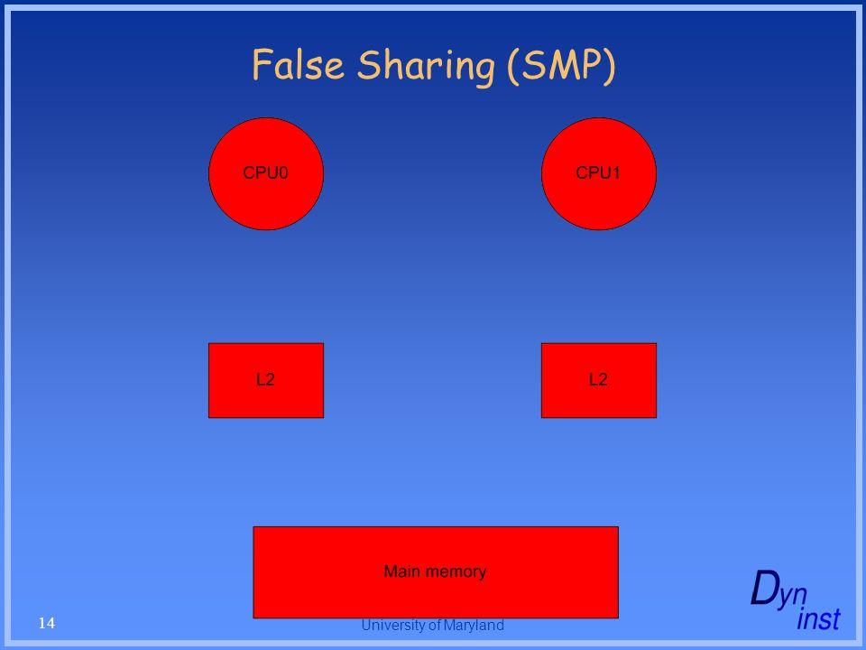 University of Maryland 14 False Sharing (SMP)