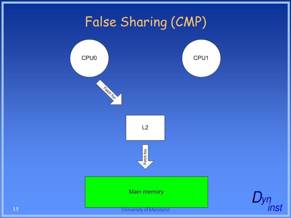 University of Maryland 15 False Sharing (CMP)