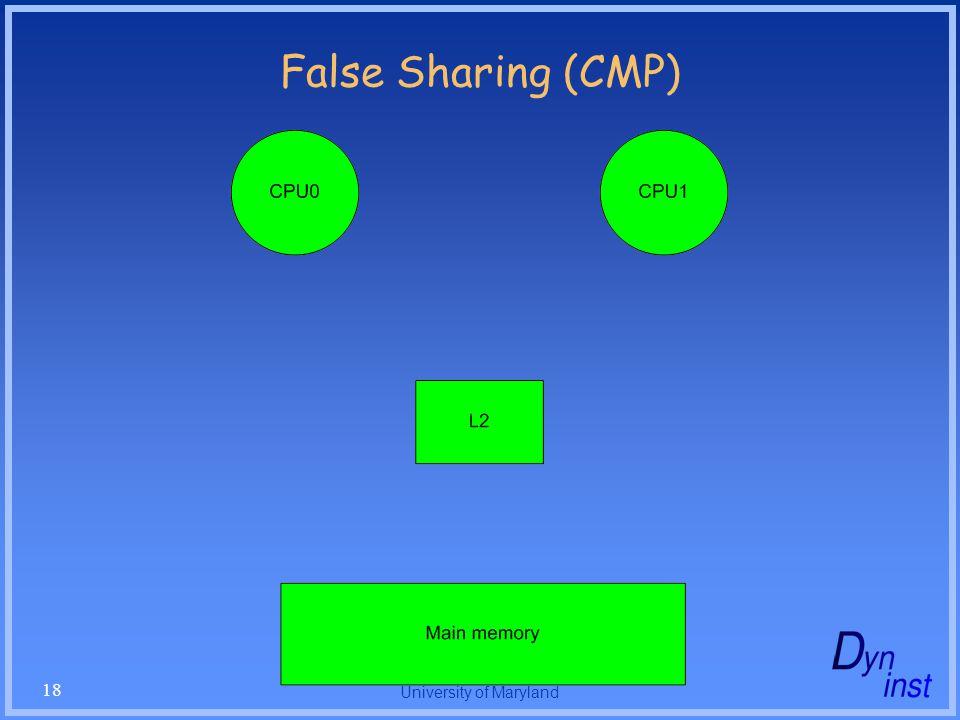 University of Maryland 18 False Sharing (CMP)
