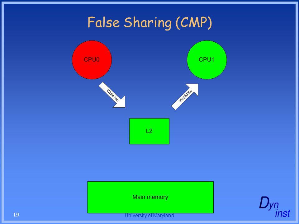 University of Maryland 19 False Sharing (CMP)