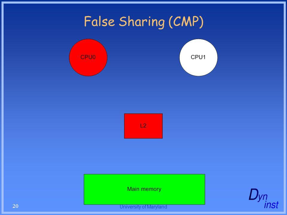 University of Maryland 20 False Sharing (CMP)