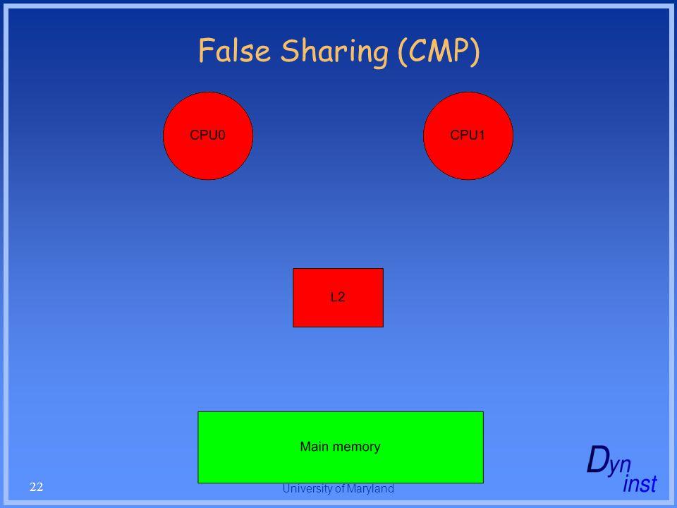 University of Maryland 22 False Sharing (CMP)