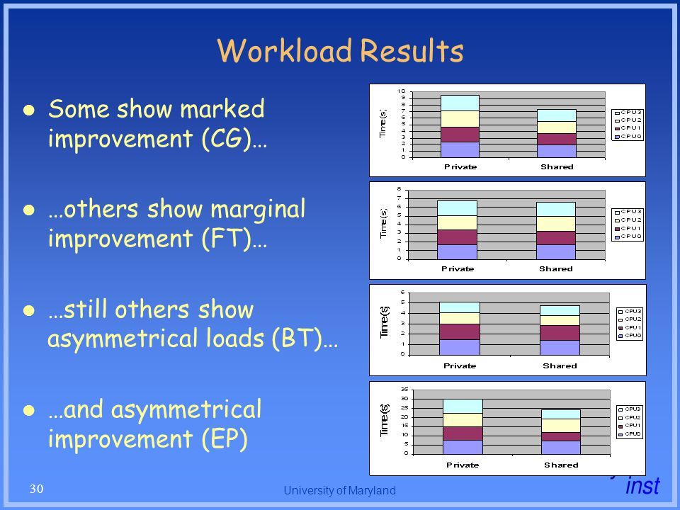 University of Maryland 30 Workload Results Some show marked improvement (CG)… …others show marginal improvement (FT)… …still others show asymmetrical loads (BT)… …and asymmetrical improvement (EP)