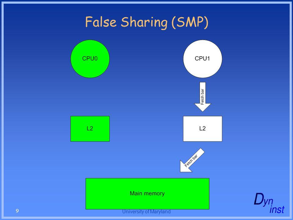 University of Maryland 9 False Sharing (SMP)