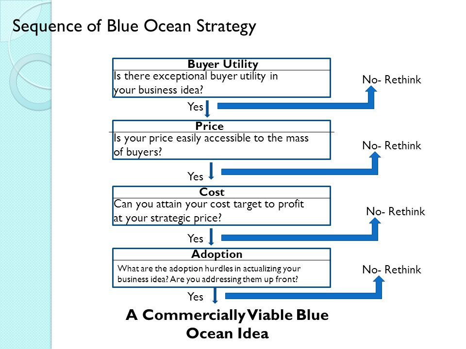 Step 1: Identify the price corridor of the mass Many companies that create blue oceans attract customers from other industries who use a product or service that performs the same function or bears the same core utility as the now one but takes a very different physical form.