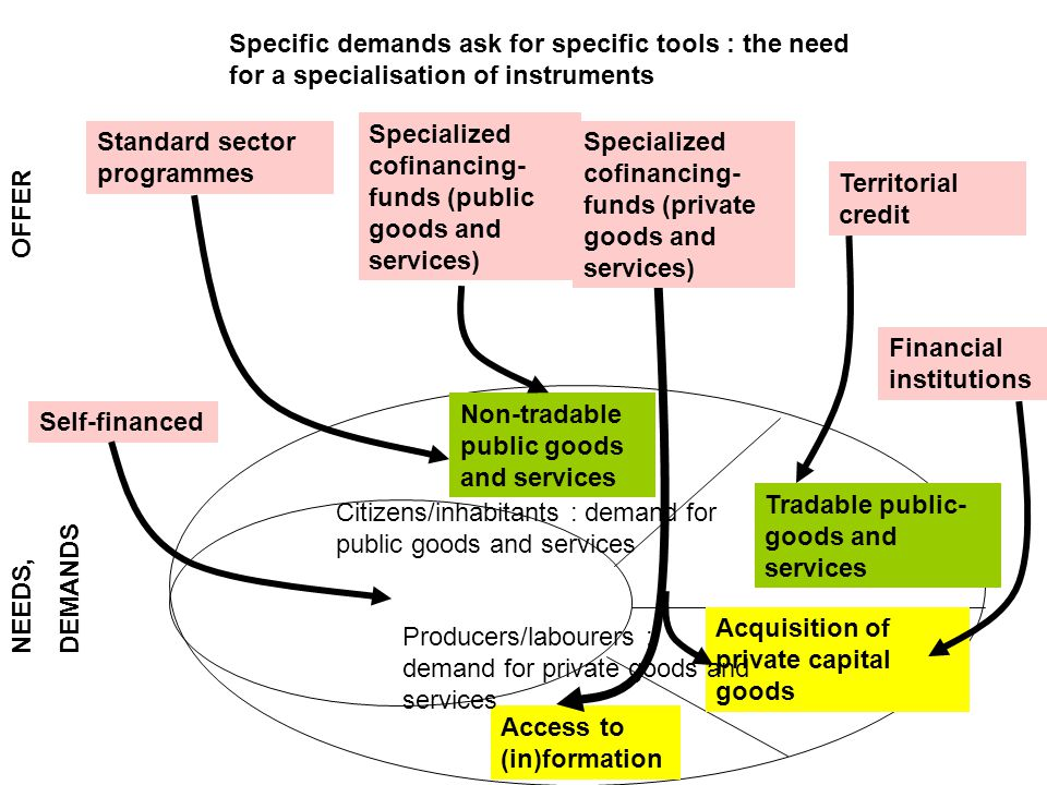 Self-financed Non-tradable public goods and services Tradable public- goods and services Access to (in)formation Acquisition of private capital goods NEEDS, DEMANDS OFFER Standard sector programmes Specialized cofinancing- funds (public goods and services) Specific demands ask for specific tools : the need for a specialisation of instruments Financial institutions Territorial credit Specialized cofinancing- funds (private goods and services) Citizens/inhabitants : demand for public goods and services Producers/labourers : demand for private goods and services