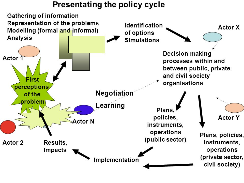 First perceptions of the problem Actor 1 Actor 2 Actor N Gathering of information Representation of the problems Modelling (formal and informal) Analysis Identification of options Simulations Actor X Actor Y Implementation Results, Impacts Plans, policies, instruments, operations (public sector) Decision making processes within and between public, private and civil society organisations Presentating the policy cycle Plans, policies, instruments, operations (private sector, civil society) Negotiation Learning