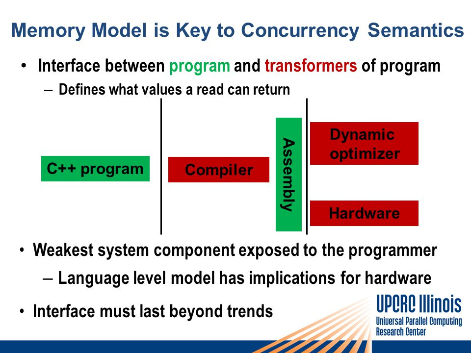 Memory Model is Key to Concurrency Semantics Interface between program and transformers of program – Defines what values a read can return C++ program Compiler Dynamic optimizer Hardware Weakest system component exposed to the programmer – Language level model has implications for hardware Interface must last beyond trends Assembly