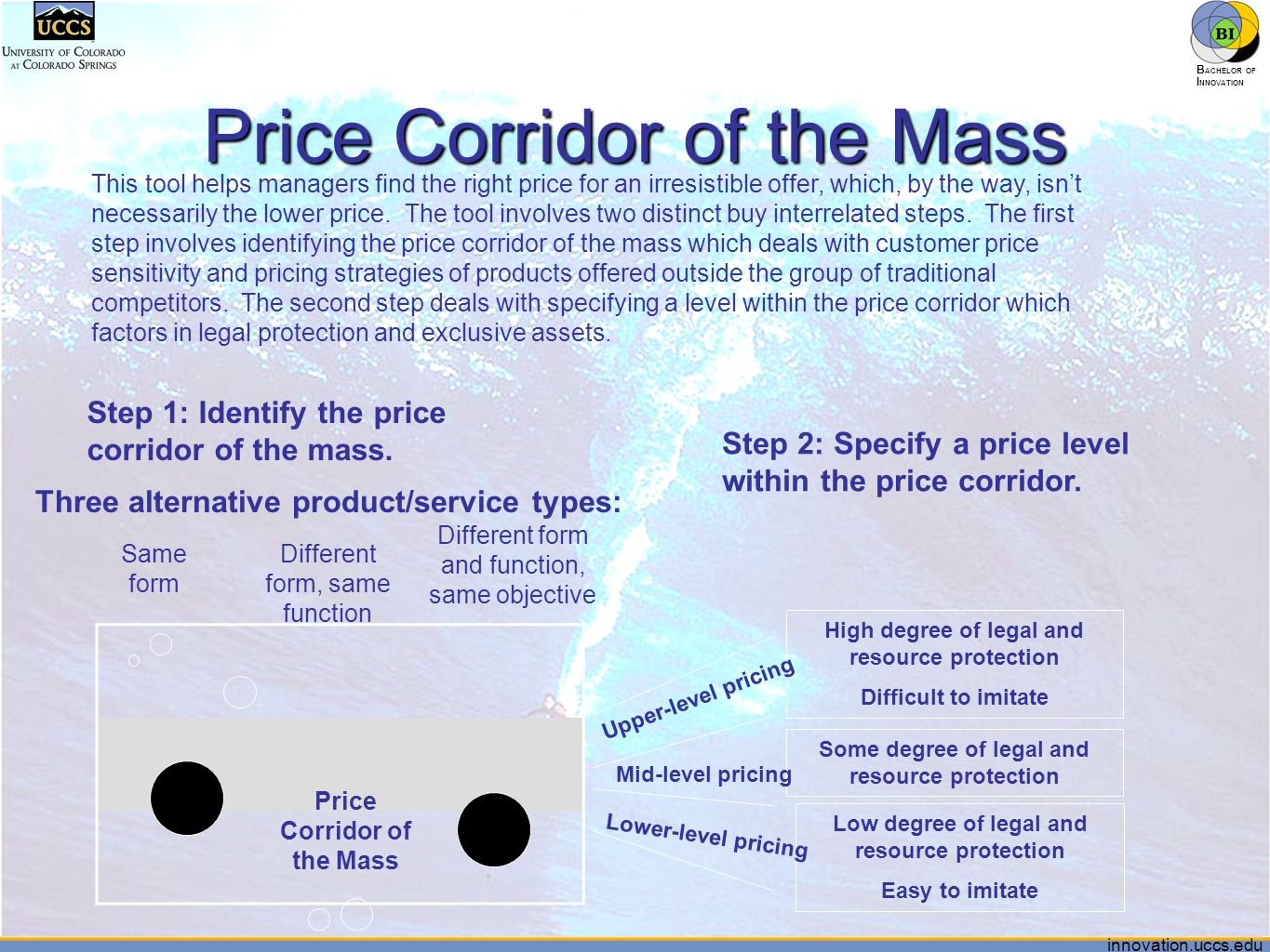 innovation.uccs.edu B ACHELOR OF I NNOVATION ™ Price Corridor of the Mass This tool helps managers find the right price for an irresistible offer, whi
