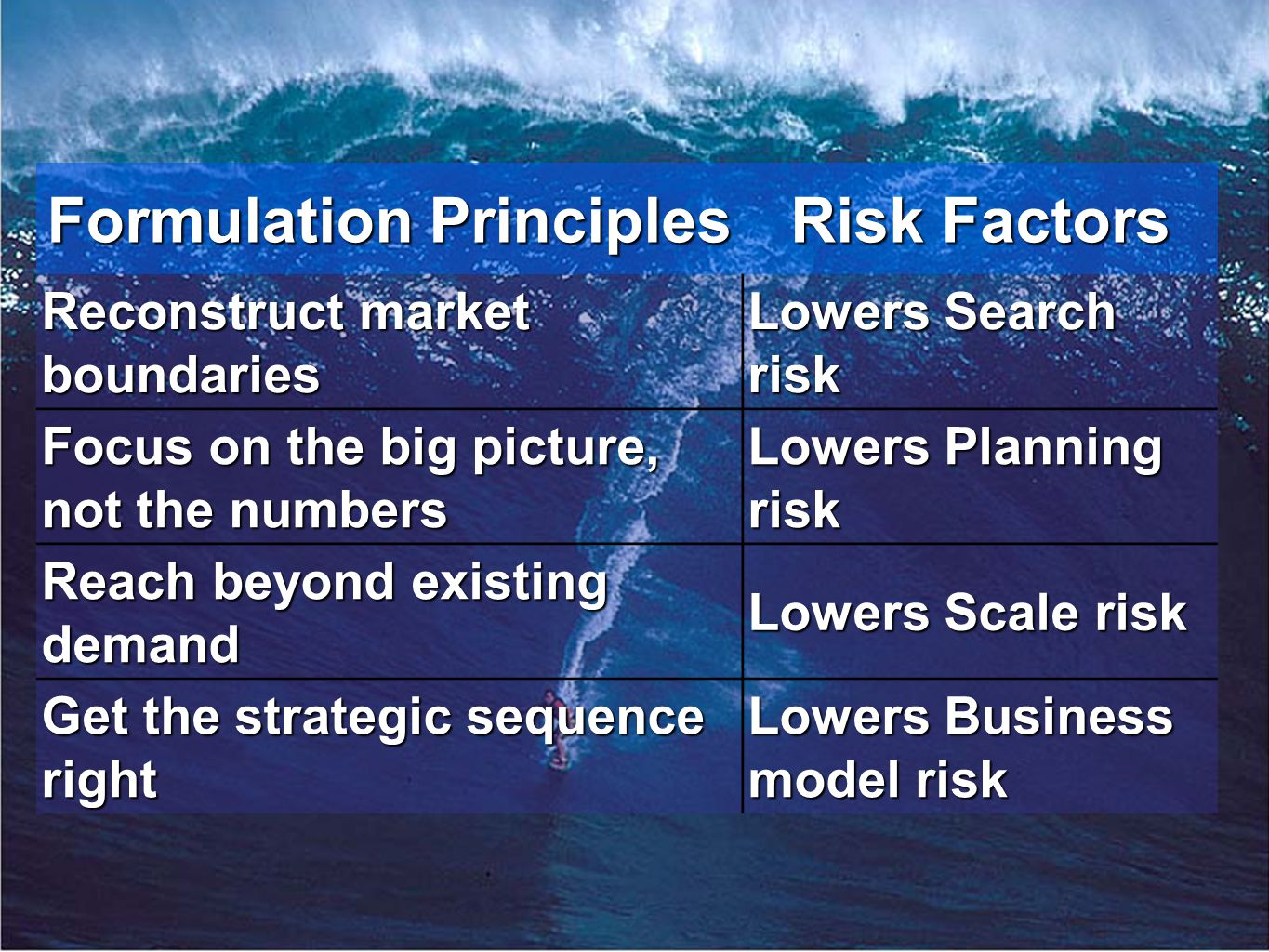 innovation.uccs.edu B ACHELOR OF I NNOVATION ™ Formulation Principles Risk Factors Reconstruct market boundaries Lowers Search risk Focus on the big picture, not the numbers Lowers Planning risk Reach beyond existing demand Lowers Scale risk Get the strategic sequence right Lowers Business model risk
