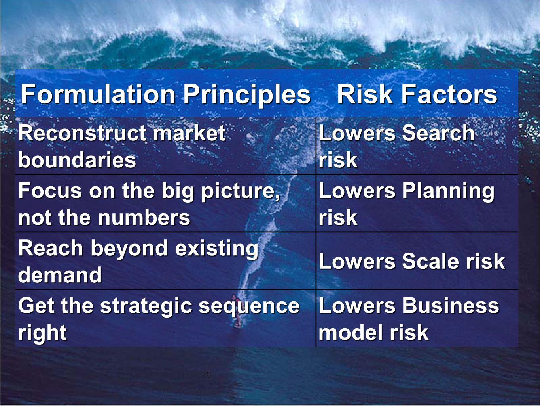 innovation.uccs.edu B ACHELOR OF I NNOVATION ™ Formulation Principles Risk Factors Reconstruct market boundaries Lowers Search risk Focus on the big p
