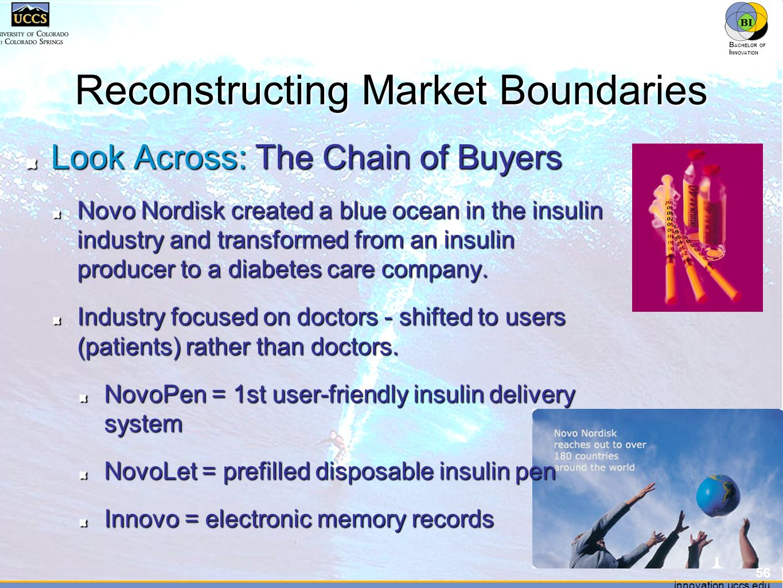 innovation.uccs.edu B ACHELOR OF I NNOVATION ™ innovation.uccs.edu B ACHELOR OF I NNOVATION ™ Reconstructing Market Boundaries Look Across: The Chain