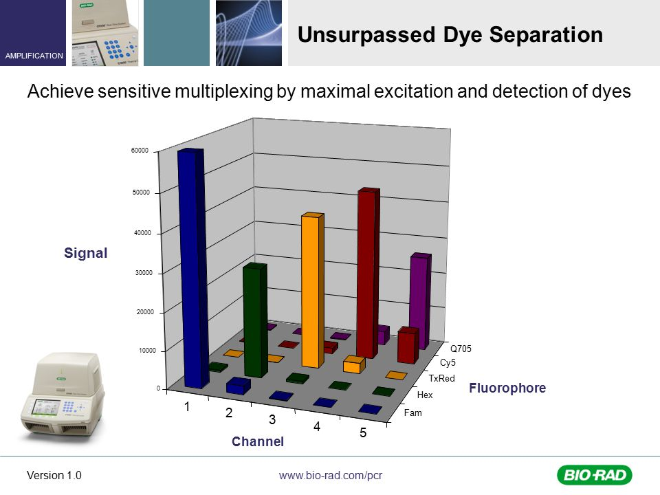 www.bio-rad.com/pcr AMPLIFICATION Version 1.0 Unsurpassed Dye Separation Achieve sensitive multiplexing by maximal excitation and detection of dyes