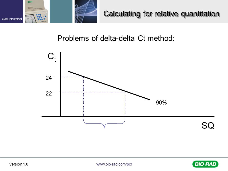 www.bio-rad.com/pcr AMPLIFICATION Version 1.0 Calculating for relative quantitation Problems of delta-delta Ct method: CtCt SQ 90% 24 22