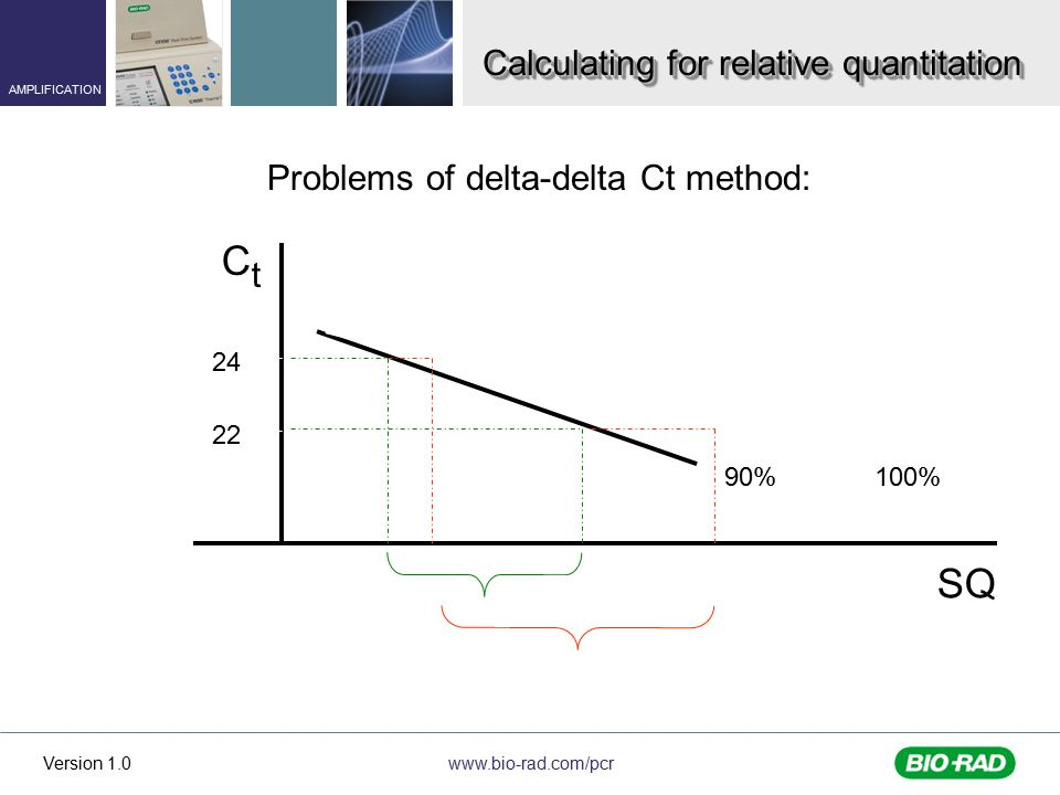 www.bio-rad.com/pcr AMPLIFICATION Version 1.0 Calculating for relative quantitation Problems of delta-delta Ct method: CtCt SQ 90% 24 22 100%