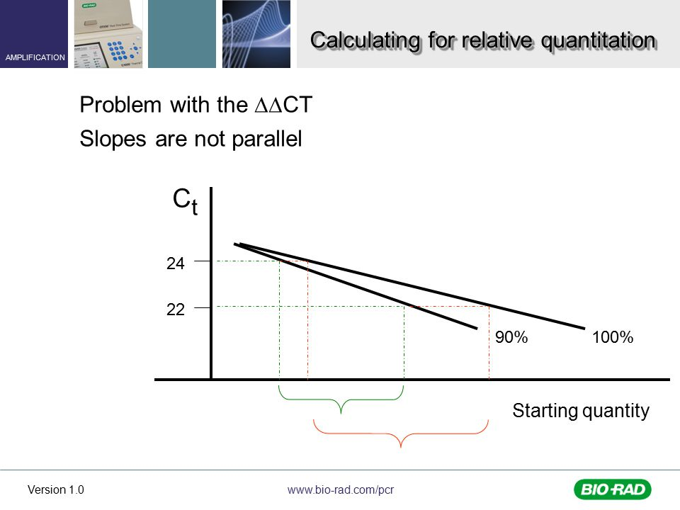 www.bio-rad.com/pcr AMPLIFICATION Version 1.0 CtCt 90% 24 22 100% Starting quantity Problem with the  CT Slopes are not parallel Calculating for relative quantitation