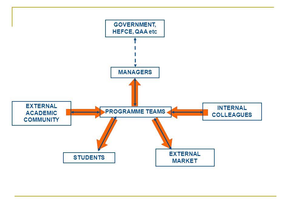 PROGRAMME TEAMS INTERNAL COLLEAGUES EXTERNAL ACADEMIC COMMUNITY EXTERNAL MARKET STUDENTS MANAGERS GOVERNMENT, HEFCE, QAA etc
