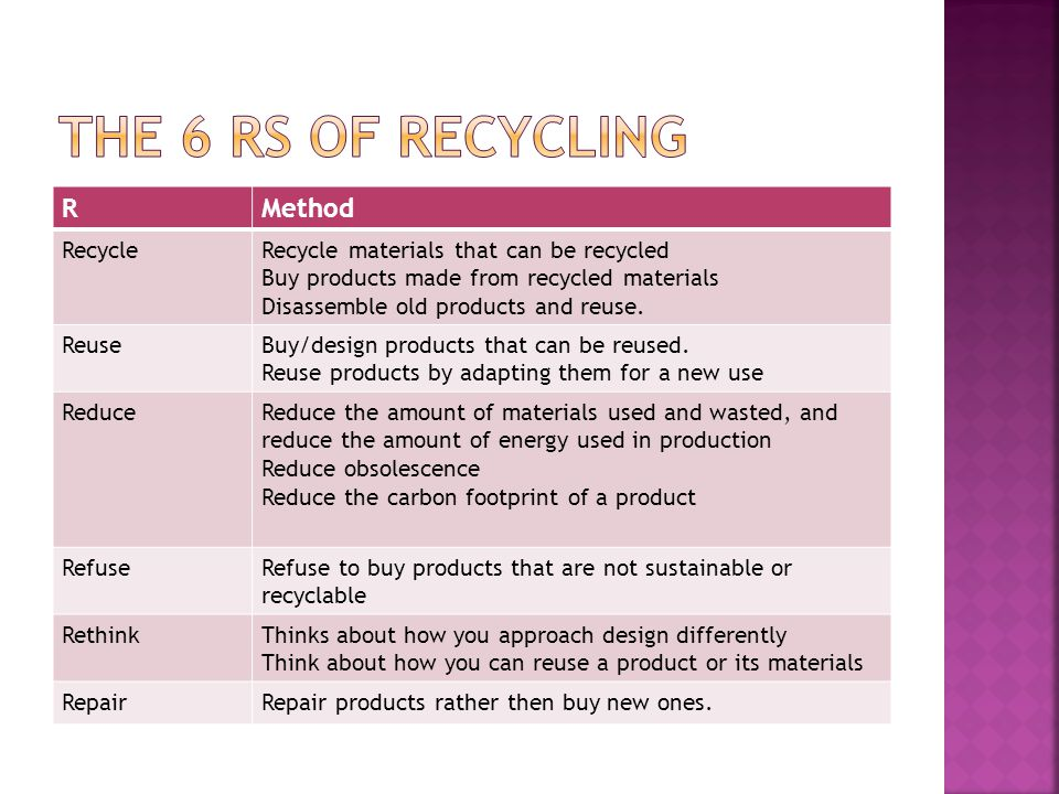 RMethod RecycleRecycle materials that can be recycled Buy products made from recycled materials Disassemble old products and reuse.