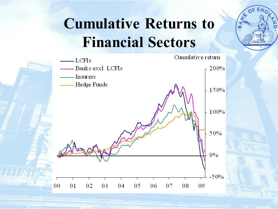 Cumulative Returns to Financial Sectors