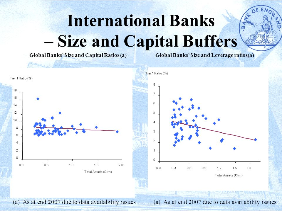 International Banks – Size and Capital Buffers Global Banks' Size and Capital Ratios (a)Global Banks' Size and Leverage ratios(a) (a) As at end 2007 due to data availability issues