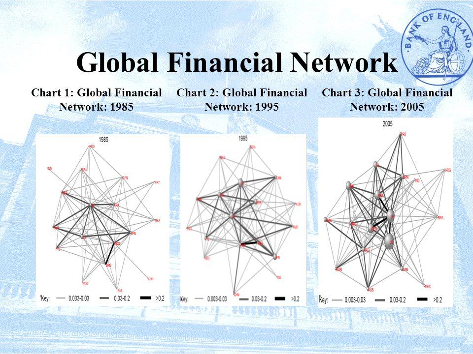 Global Financial Network Chart 1: Global Financial Network: 1985 Chart 2: Global Financial Network: 1995 Chart 3: Global Financial Network: 2005