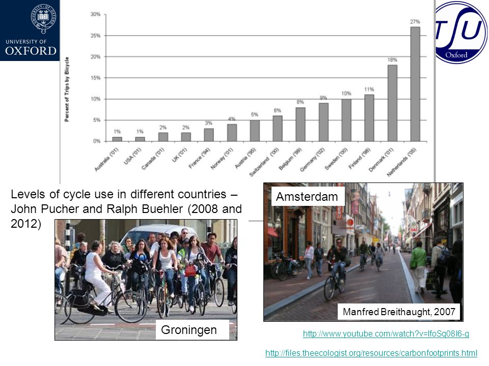 http://www.youtube.com/watch v=lfoSq08I6-g Levels of cycle use in different countries – John Pucher and Ralph Buehler (2008 and 2012) http://files.theecologist.org/resources/carbonfootprints.html Manfred Breithaught, 2007 Amsterdam Groningen