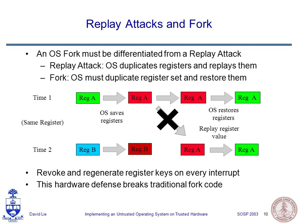 10 Implementing an Untrusted Operating System on Trusted HardwareDavid Lie SOSP 2003 An OS Fork must be differentiated from a Replay Attack –Replay Attack: OS duplicates registers and replays them –Fork: OS must duplicate register set and restore them Revoke and regenerate register keys on every interrupt This hardware defense breaks traditional fork code Replay Attacks and Fork Reg B Reg A OS saves registers Reg A Replay register value Time 1 Time 2 (Same Register) Reg A OS restores registers