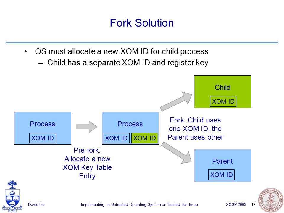 12 Implementing an Untrusted Operating System on Trusted HardwareDavid Lie SOSP 2003 Fork Solution OS must allocate a new XOM ID for child process –Child has a separate XOM ID and register key Process XOM ID Process Pre-fork: Allocate a new XOM Key Table Entry XOM ID Child Parent Fork: Child uses one XOM ID, the Parent uses other XOM ID
