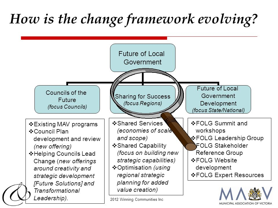 2012 Winning Communities Inc  Existing MAV programs  Council Plan development and review (new offering)  Helping Councils Lead Change (new offering