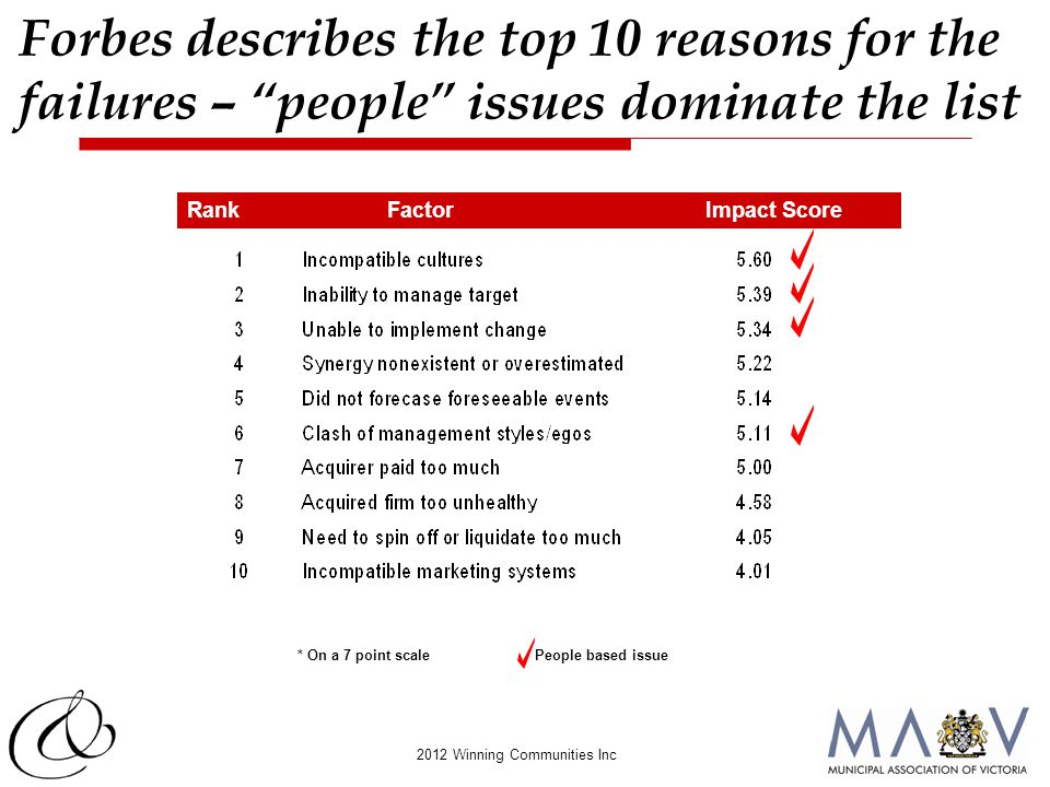 "2012 Winning Communities Inc * On a 7 point scale RankFactor Impact Score People based issue Forbes describes the top 10 reasons for the failures – ""p"