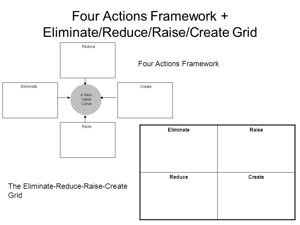 Four Actions Framework + Eliminate/Reduce/Raise/Create Grid Four Actions Framework A New Value Curve Reduce EliminateCreate Raise EliminateRaise Reduc