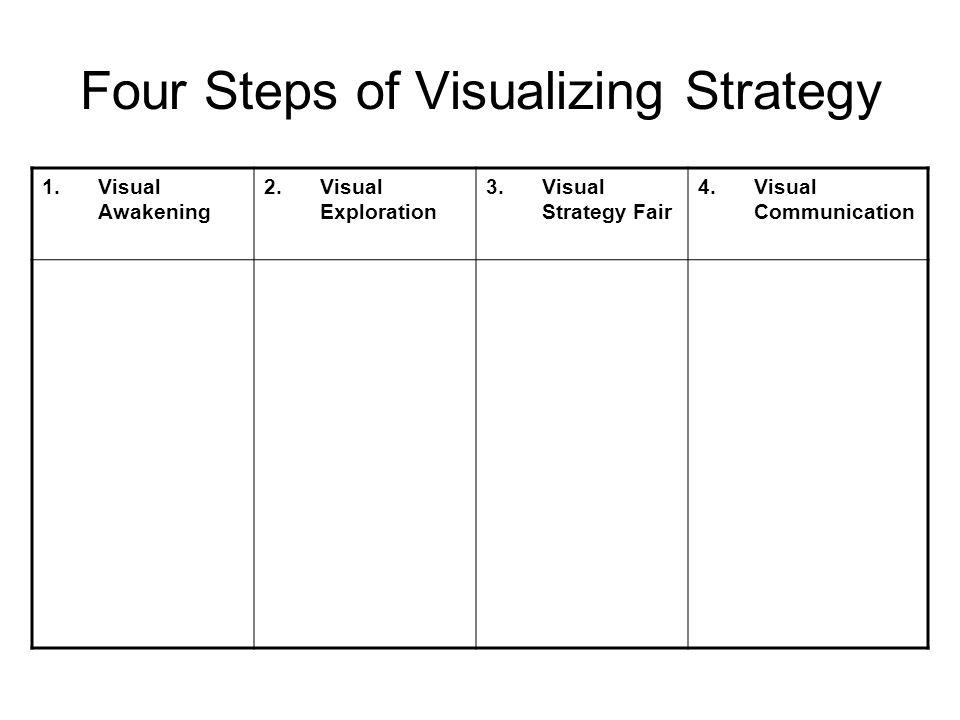 Four Steps of Visualizing Strategy 1.Visual Awakening 2.Visual Exploration 3.Visual Strategy Fair 4.Visual Communication