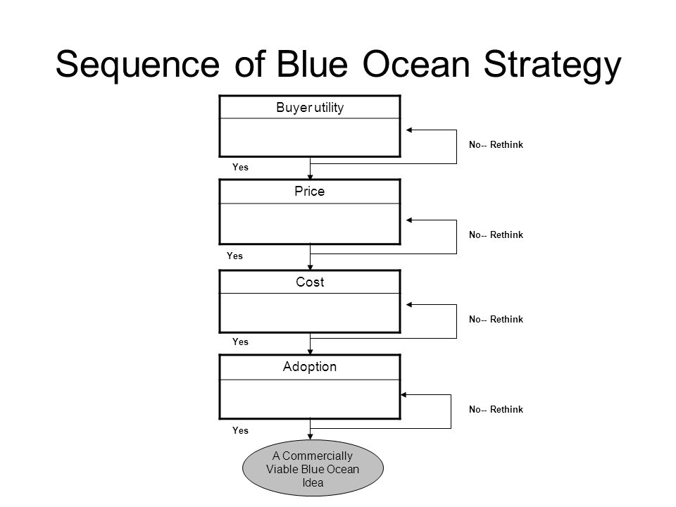 Sequence of Blue Ocean Strategy Buyer utility Price Cost Adoption A Commercially Viable Blue Ocean Idea No-- Rethink Yes No-- Rethink