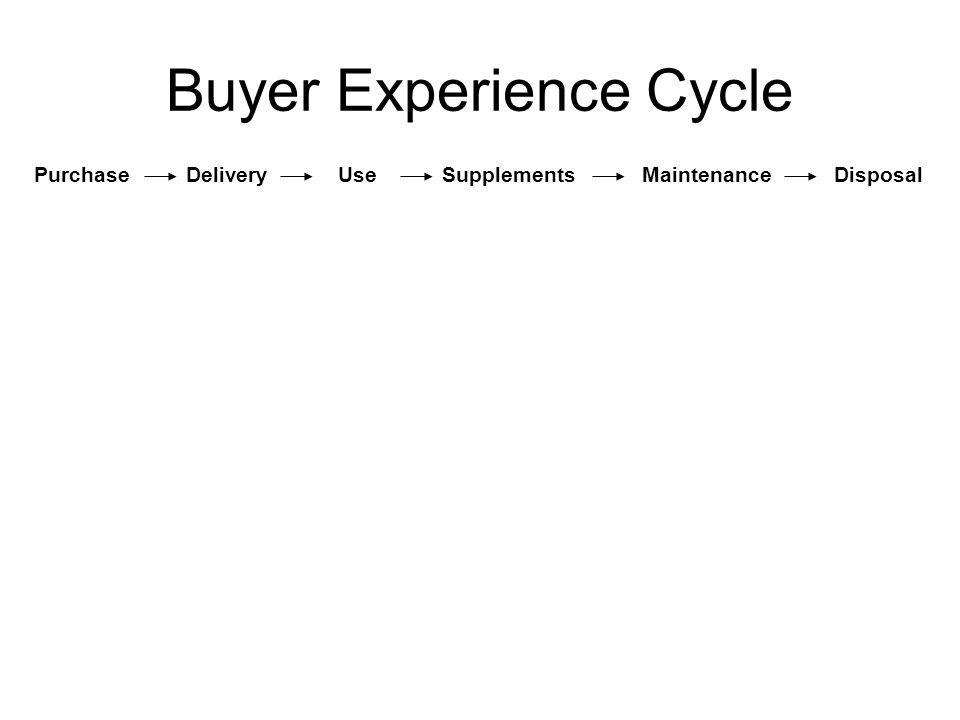 Buyer Experience Cycle PurchaseDeliveryUseSupplementsMaintenanceDisposal