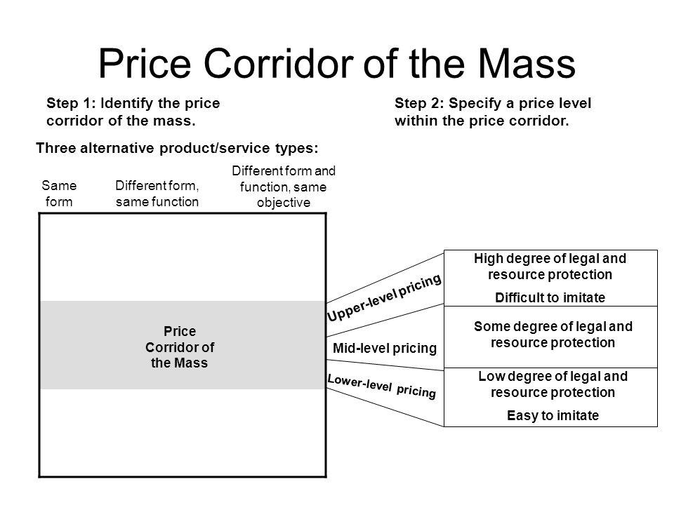 Price Corridor of the Mass Step 1: Identify the price corridor of the mass. Step 2: Specify a price level within the price corridor. Three alternative