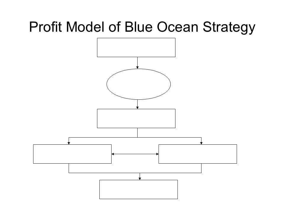 Profit Model of Blue Ocean Strategy