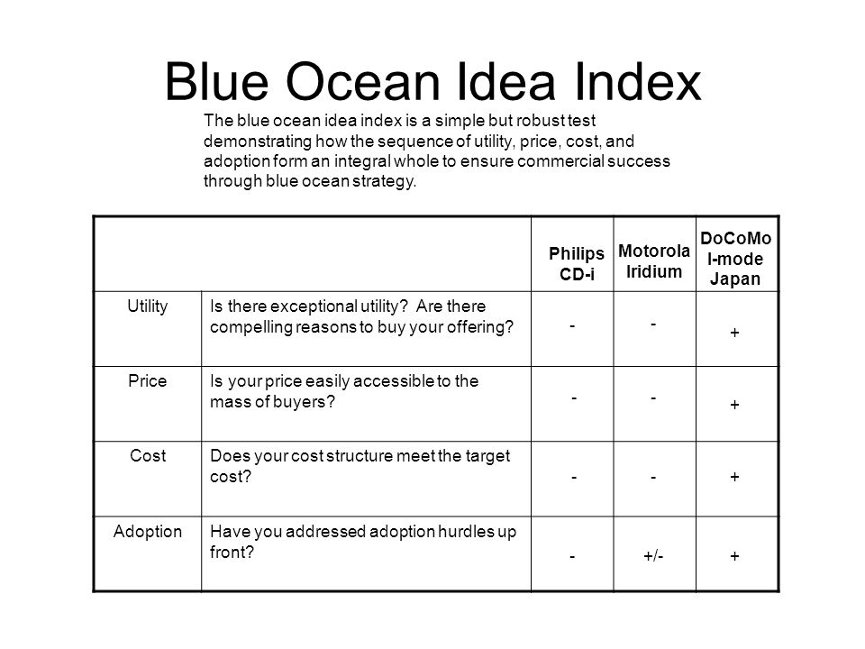 Blue Ocean Idea Index The blue ocean idea index is a simple but robust test demonstrating how the sequence of utility, price, cost, and adoption form