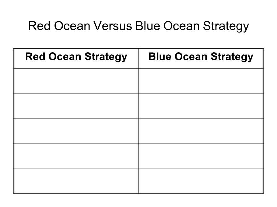 Red Ocean Versus Blue Ocean Strategy Red Ocean StrategyBlue Ocean Strategy