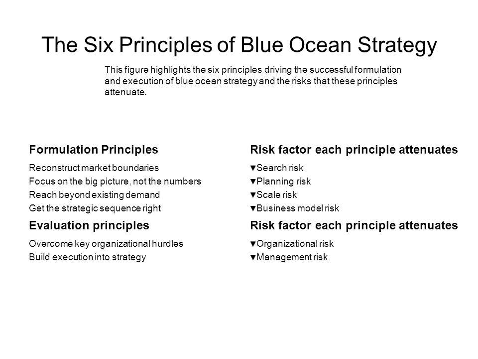 The Six Principles of Blue Ocean Strategy Formulation PrinciplesRisk factor each principle attenuates Reconstruct market boundaries Focus on the big p