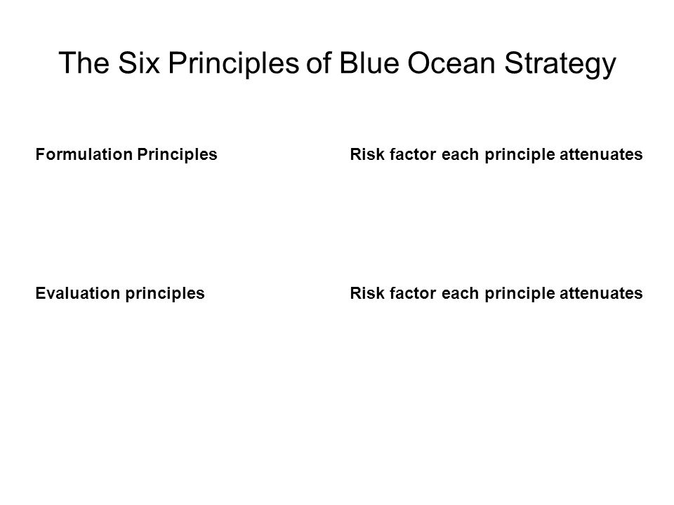 The Six Principles of Blue Ocean Strategy Formulation PrinciplesRisk factor each principle attenuates Evaluation principlesRisk factor each principle