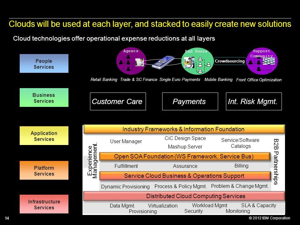 © 2012 IBM Corporation 14 Agents End Users Support Community Crowdsourcing Customer CarePaymentsInt. Risk Mgmt. Retail BankingTrade & SC FinanceSingle