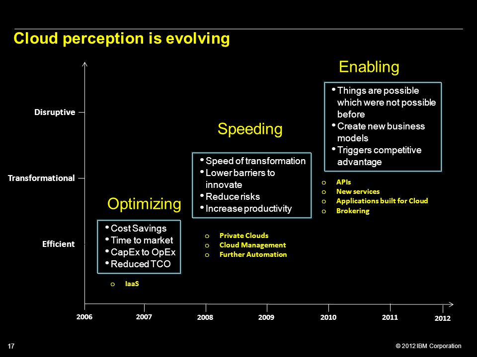 © 2012 IBM Corporation 17 20062007 2008200920102011 Efficient Transformational Disruptive Cost Savings Time to market CapEx to OpEx Reduced TCO Speed