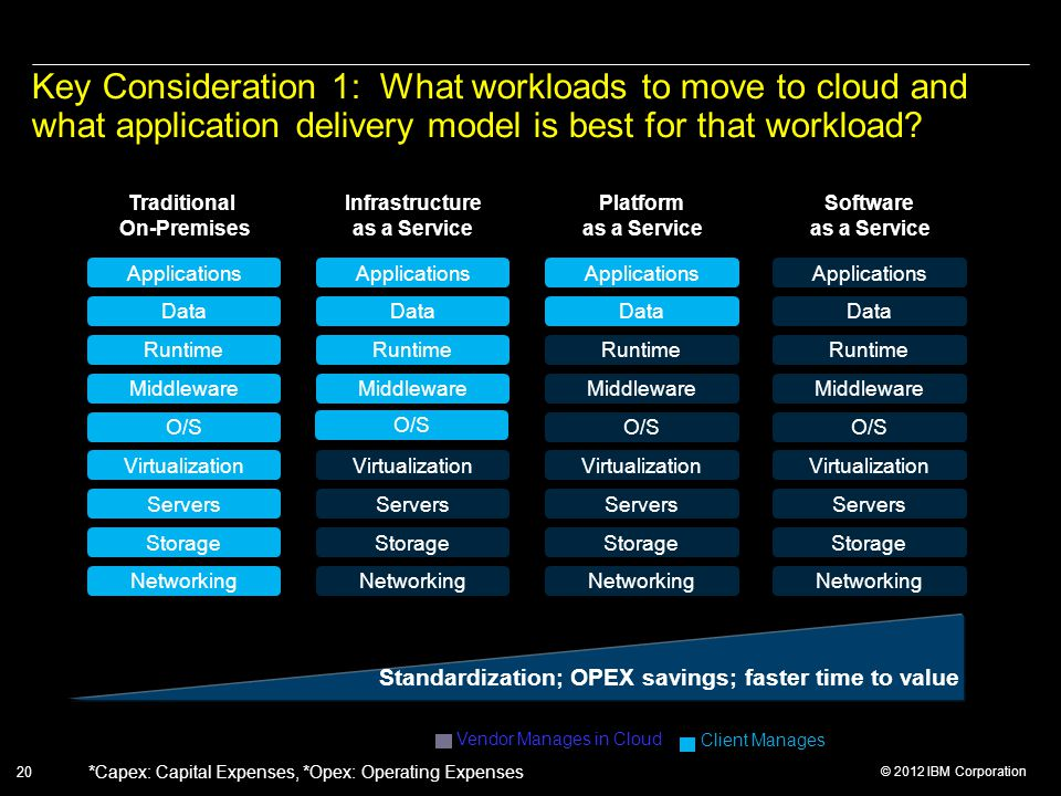 © 2012 IBM Corporation 20 Key Consideration 1: What workloads to move to cloud and what application delivery model is best for that workload.
